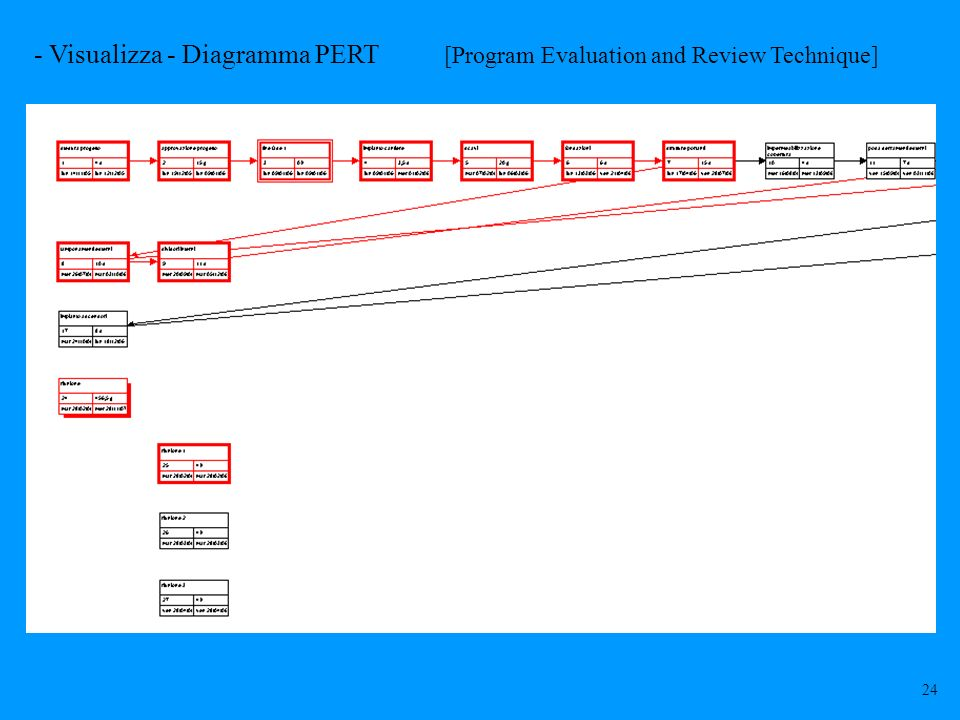 - Visualizza - Diagramma PERT [Program Evaluation and Review Technique]